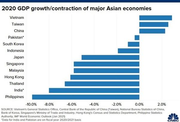 Việt Nam dẫn đầu tăng trưởng kinh tế châu Á năm 2020 - VietNamNet